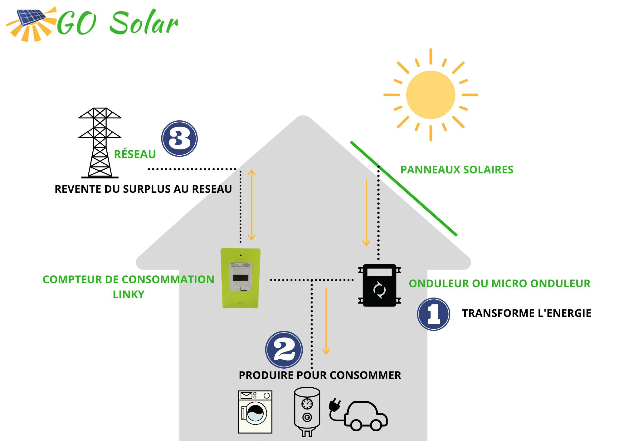 schéma d'une installation photovoltaïque en autoconsommation